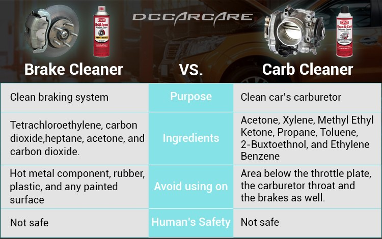 Brake cleaner is used to clean brake system while carb cleaner is used to clean carburetor.