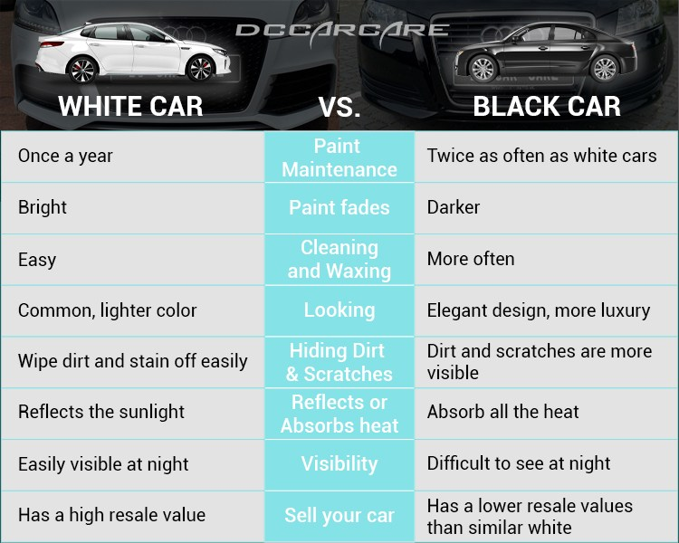 comparison between white cars and black cars.