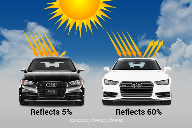 White Cars Reflect white Black Cars absorb heat in summer.