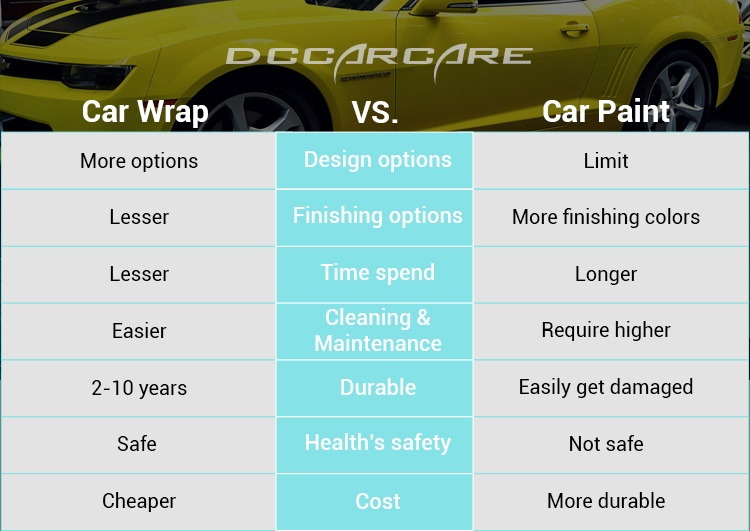 Car wrap vs paint, which is better